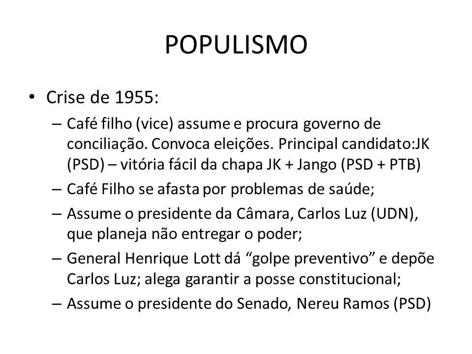 POPULISMO Crise de 1955: