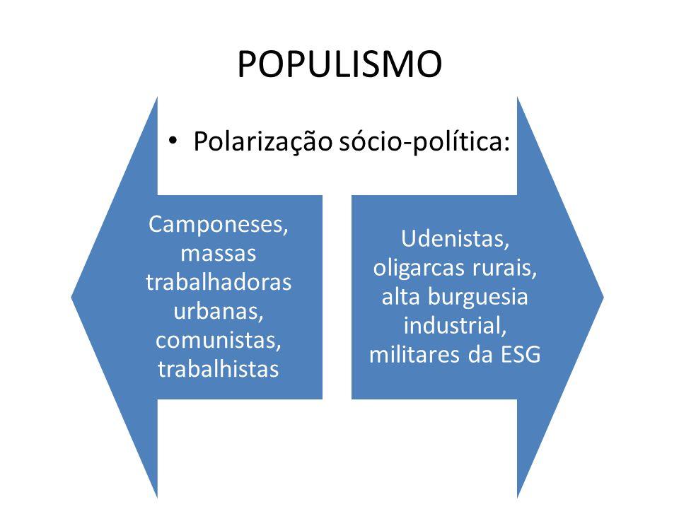 POPULISMO Polarização sócio-política:
