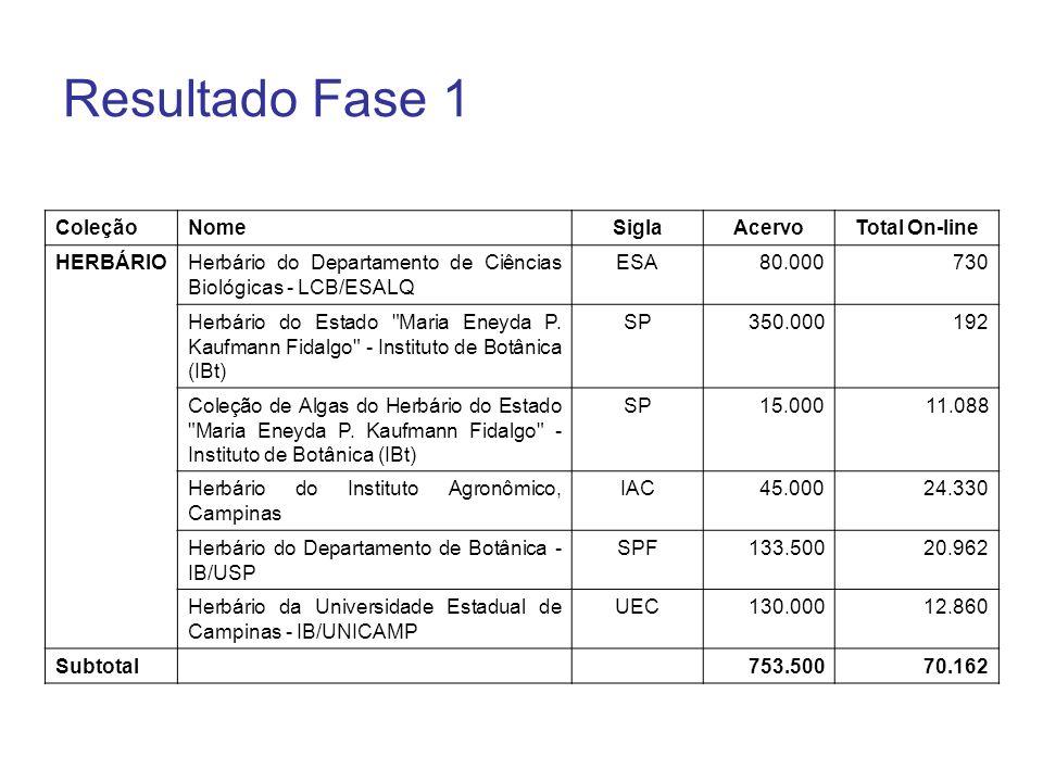 Resultado Fase 1 Coleção Nome Sigla Acervo Total On-line HERBÁRIO