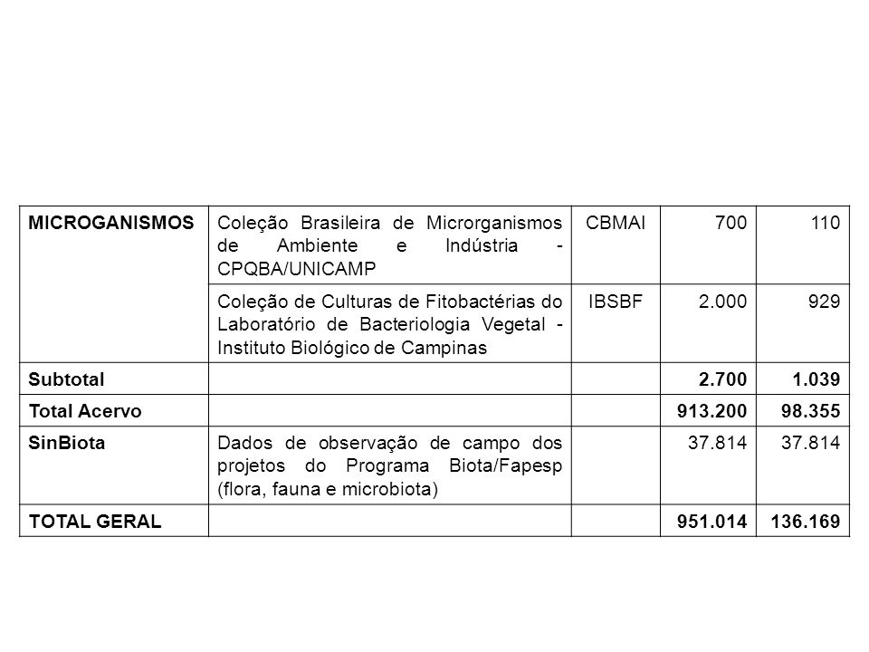 MICROGANISMOS Coleção Brasileira de Microrganismos de Ambiente e Indústria - CPQBA/UNICAMP. CBMAI.