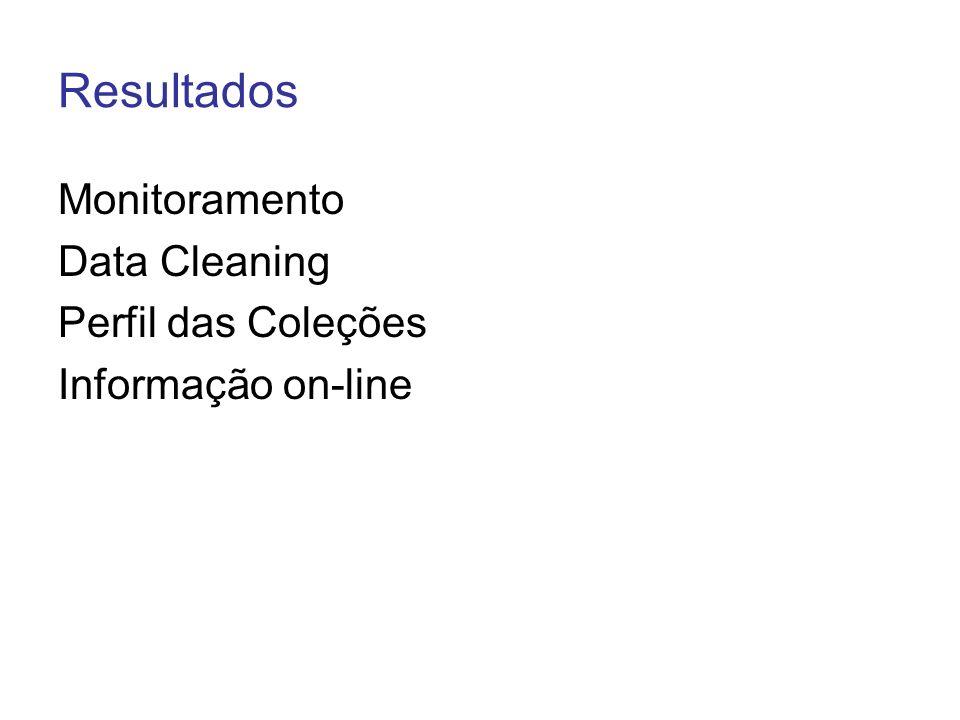 Resultados Monitoramento Data Cleaning Perfil das Coleções