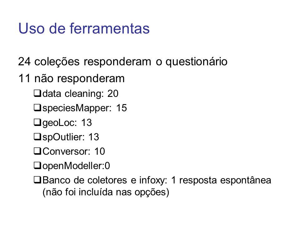 Uso de ferramentas 24 coleções responderam o questionário