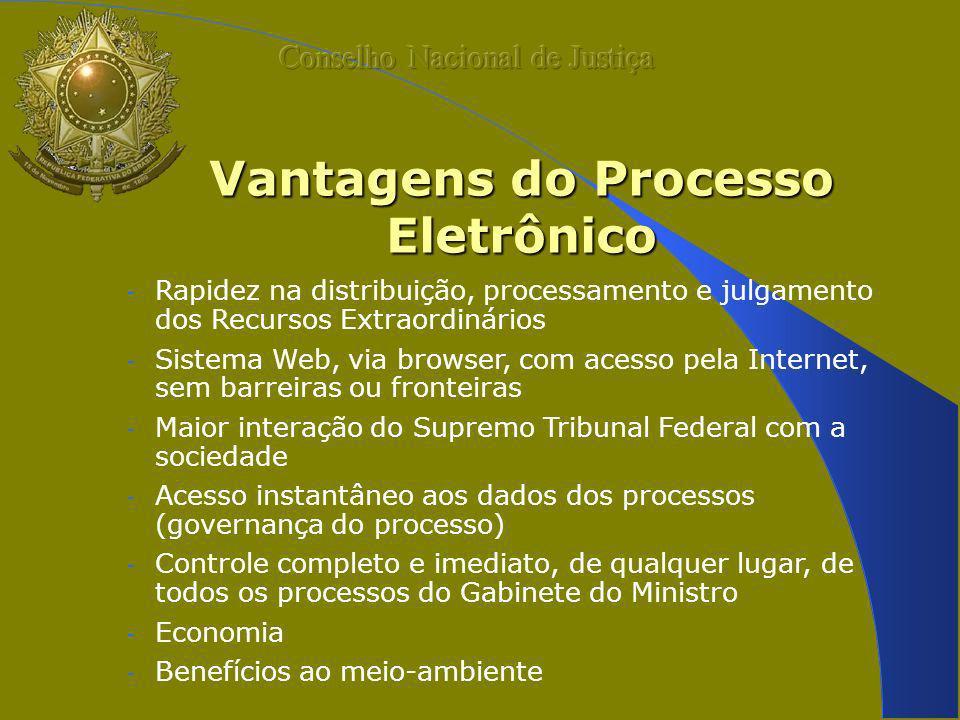 Vantagens do Processo Eletrônico