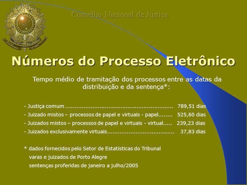 Números do Processo Eletrônico