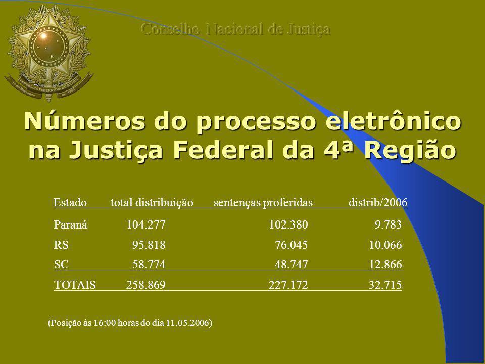 Números do processo eletrônico na Justiça Federal da 4ª Região