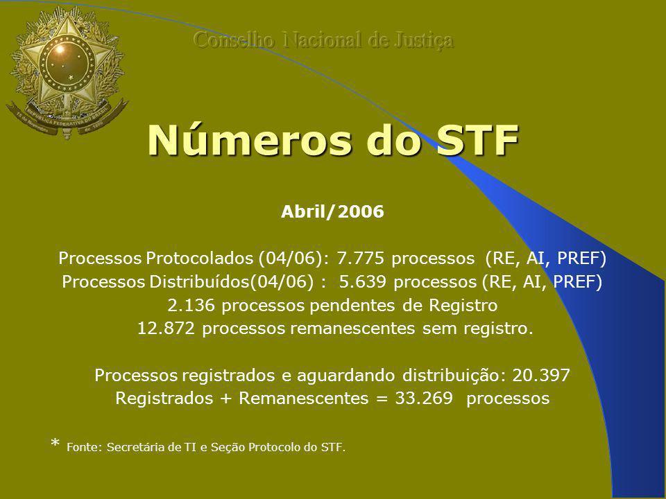 Números do STF Conselho Nacional de Justiça Abril/2006