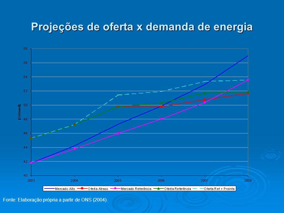 Projeções de oferta x demanda de energia