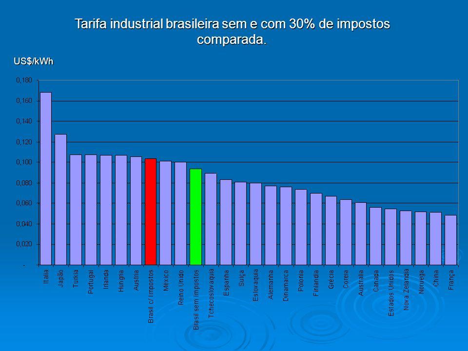 Tarifa industrial brasileira sem e com 30% de impostos comparada.