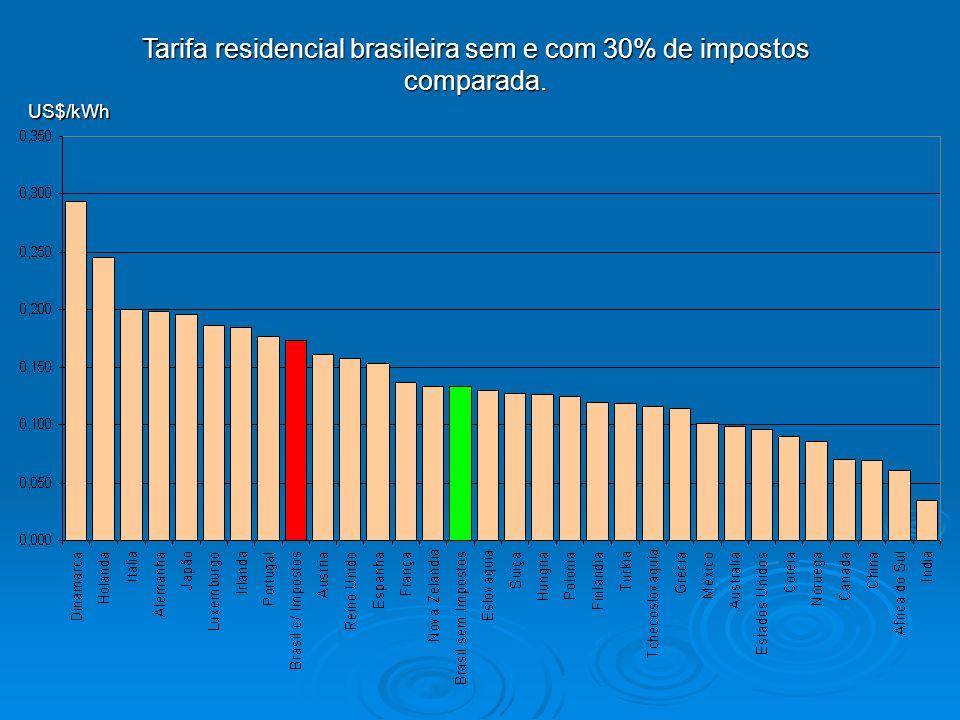 Tarifa residencial brasileira sem e com 30% de impostos comparada.