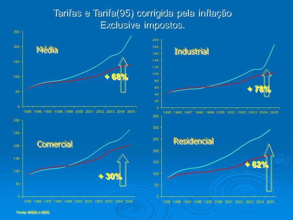 Tarifas e Tarifa(95) corrigida pela inflação