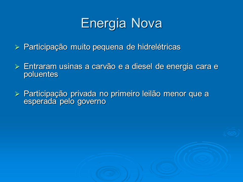 Energia Nova Participação muito pequena de hidrelétricas