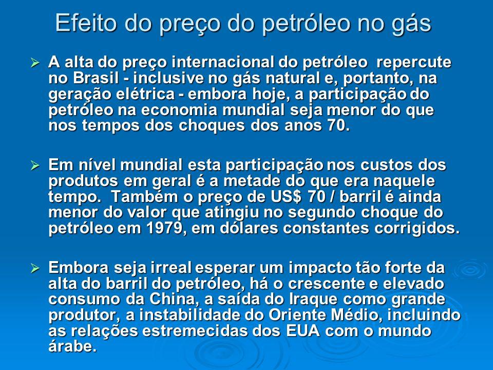 Efeito do preço do petróleo no gás