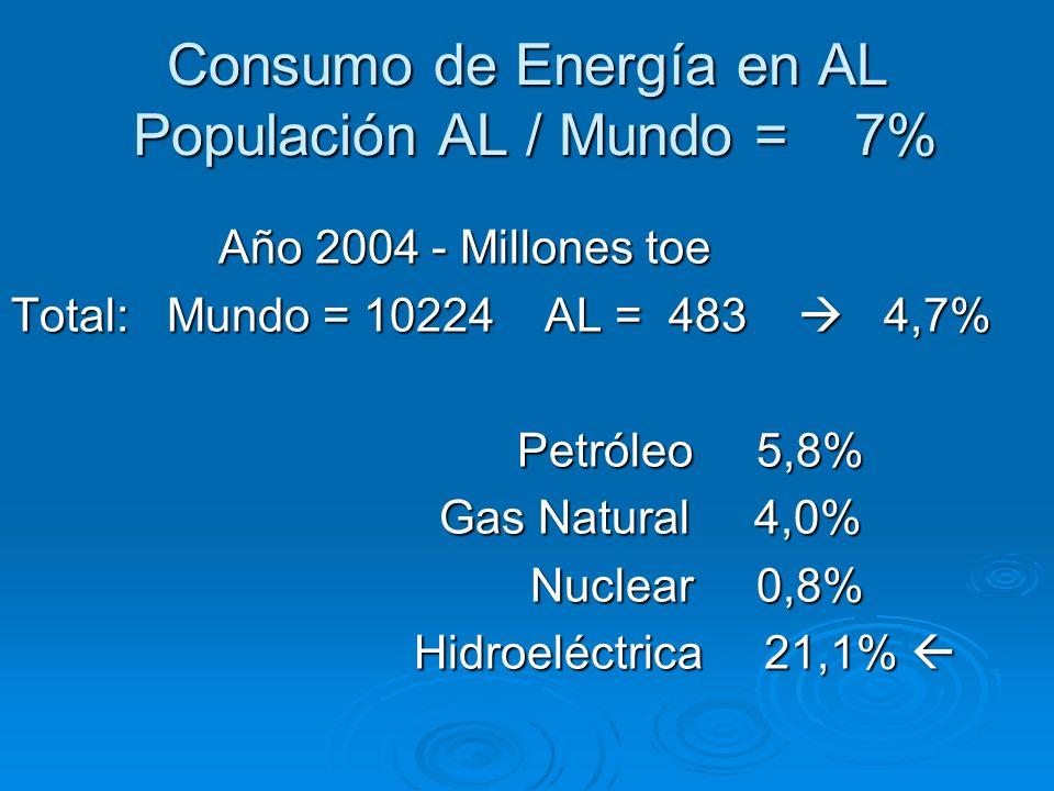 Consumo de Energía en AL Populación AL / Mundo = 7%