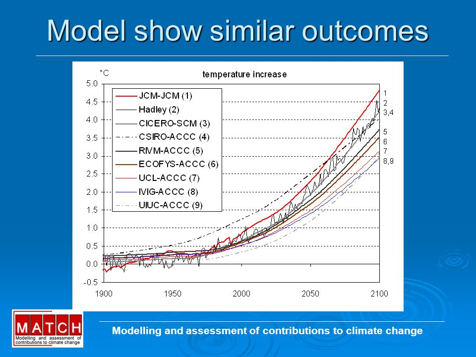 Model show similar outcomes