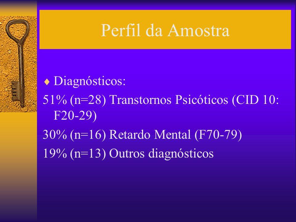 Perfil da Amostra Diagnósticos:
