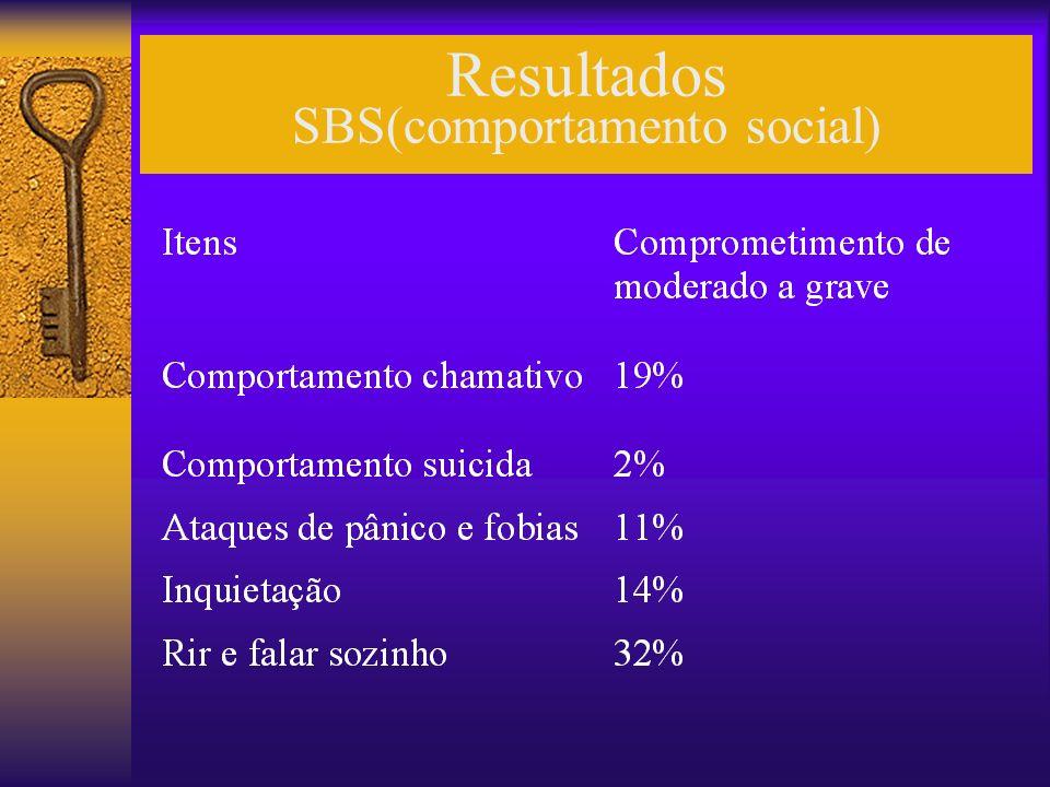 Resultados SBS(comportamento social)