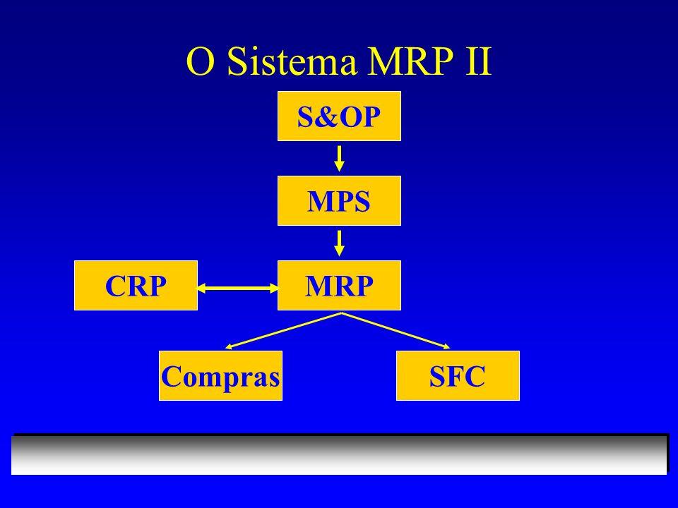 O Sistema MRP II S&OP MPS MRP CRP Compras SFC 20