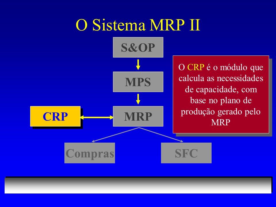 O Sistema MRP II S&OP MPS CRP MRP Compras SFC