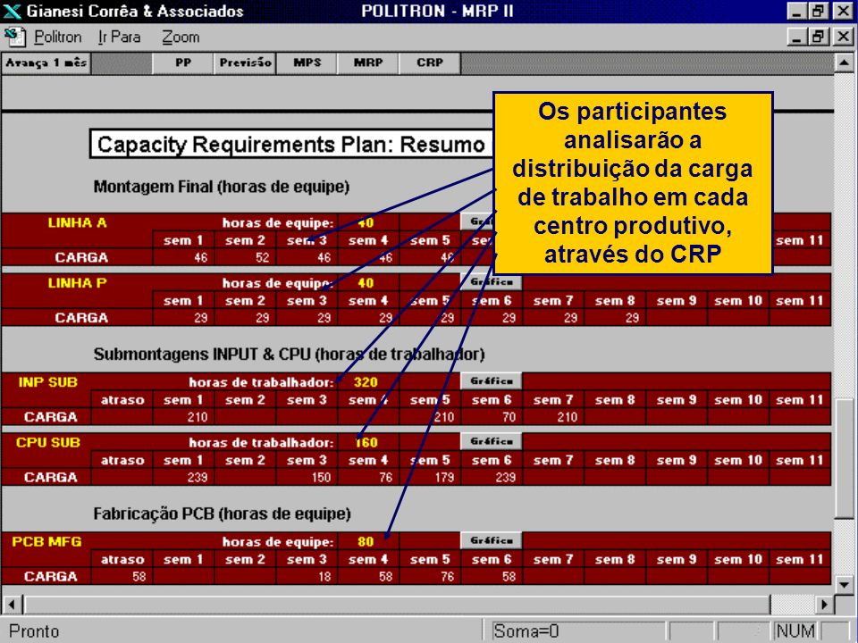 Os participantes analisarão a distribuição da carga de trabalho em cada centro produtivo, através do CRP