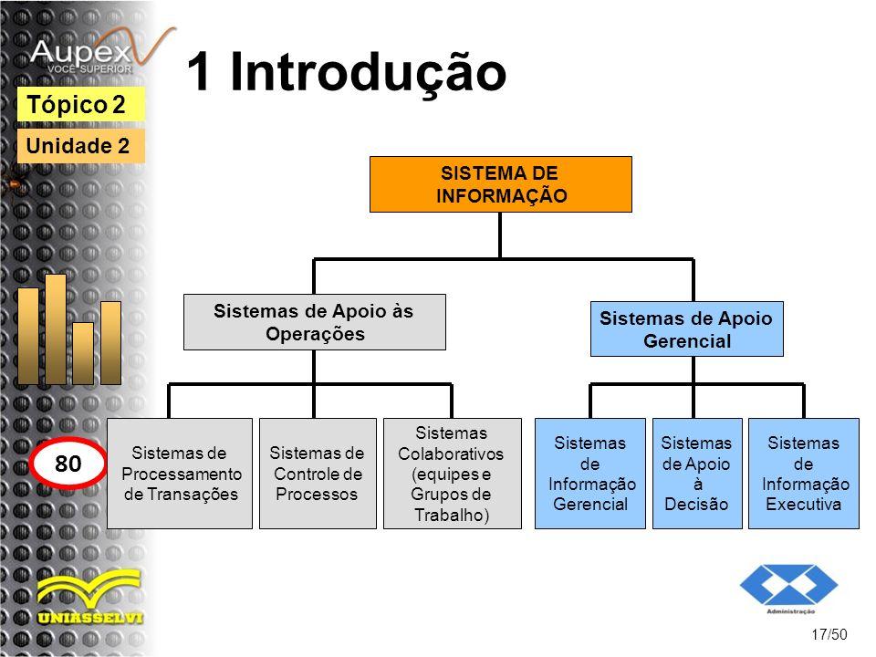 Sistemas de Apoio às Operações Sistemas de Apoio Gerencial