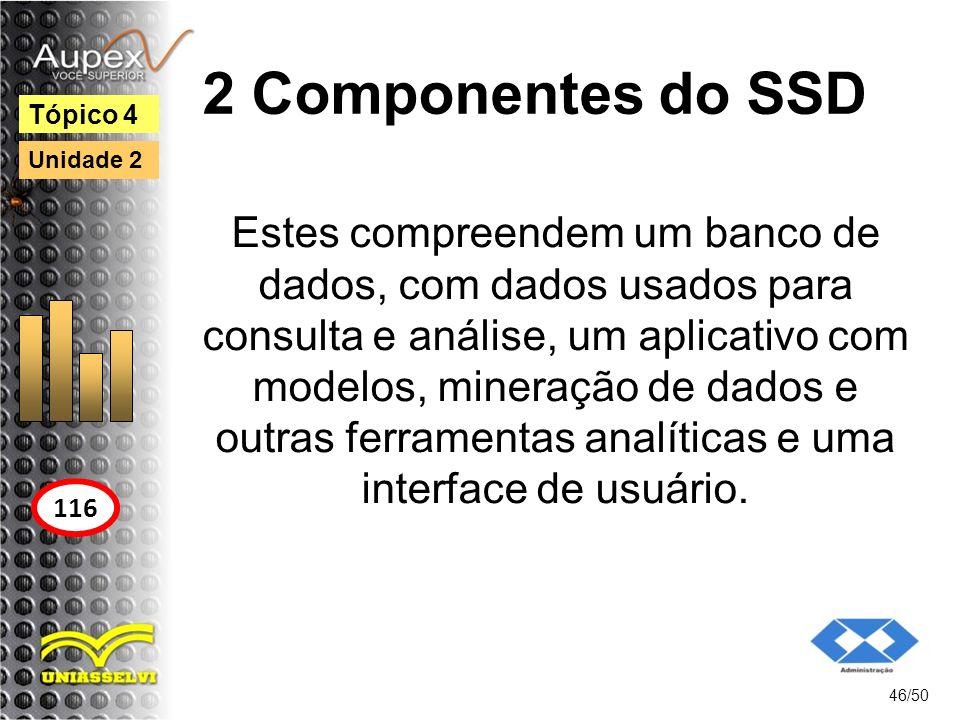 2 Componentes do SSD Tópico 4. Unidade 2.
