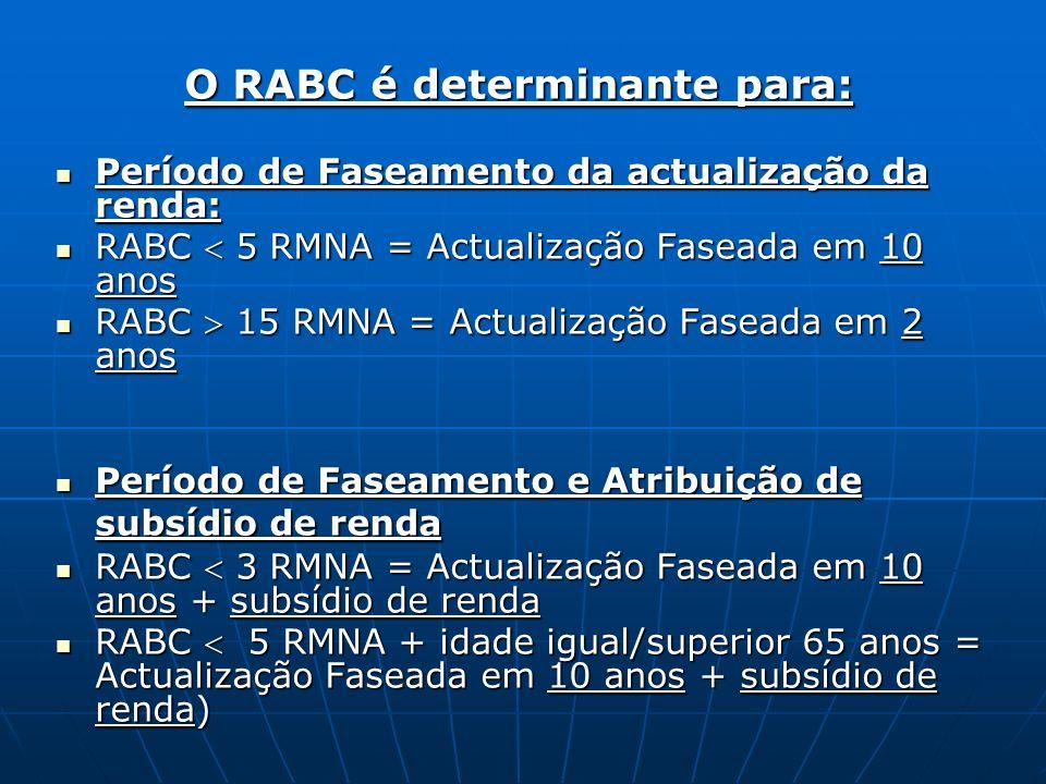 O RABC é determinante para: