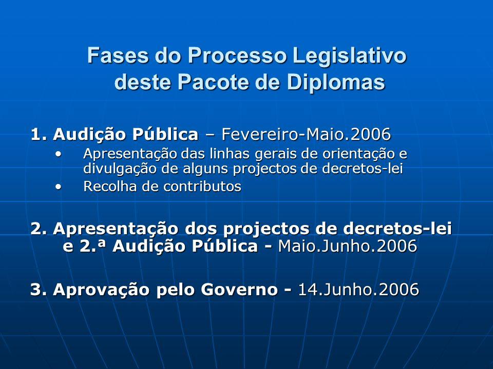 Fases do Processo Legislativo deste Pacote de Diplomas