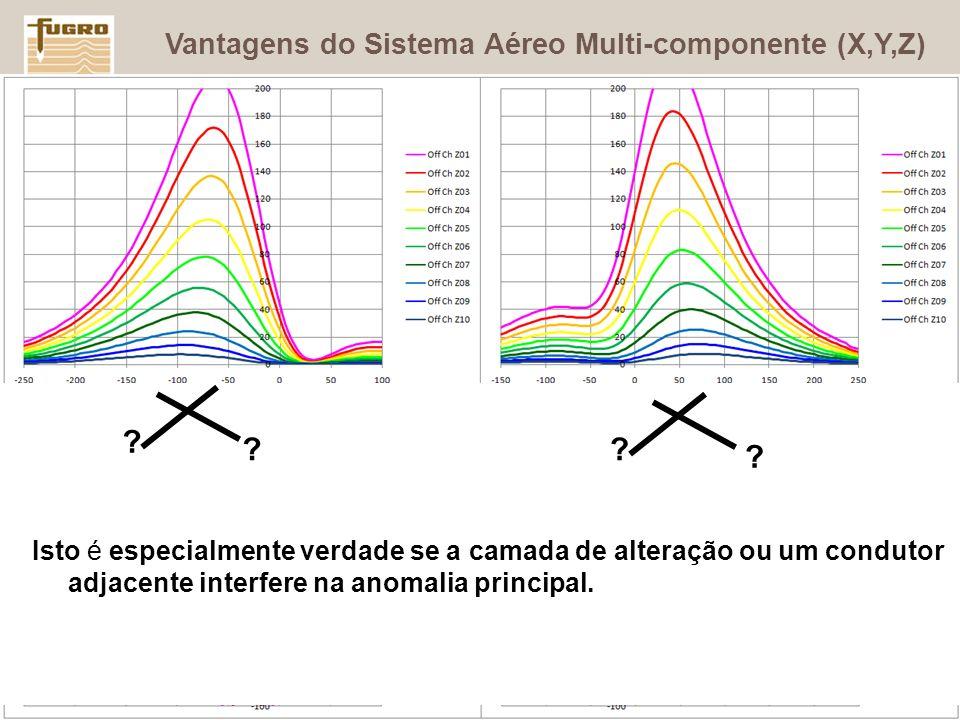 OBRIGADO Vantagens do Sistema Aéreo Multi-componente (X,Y,Z)