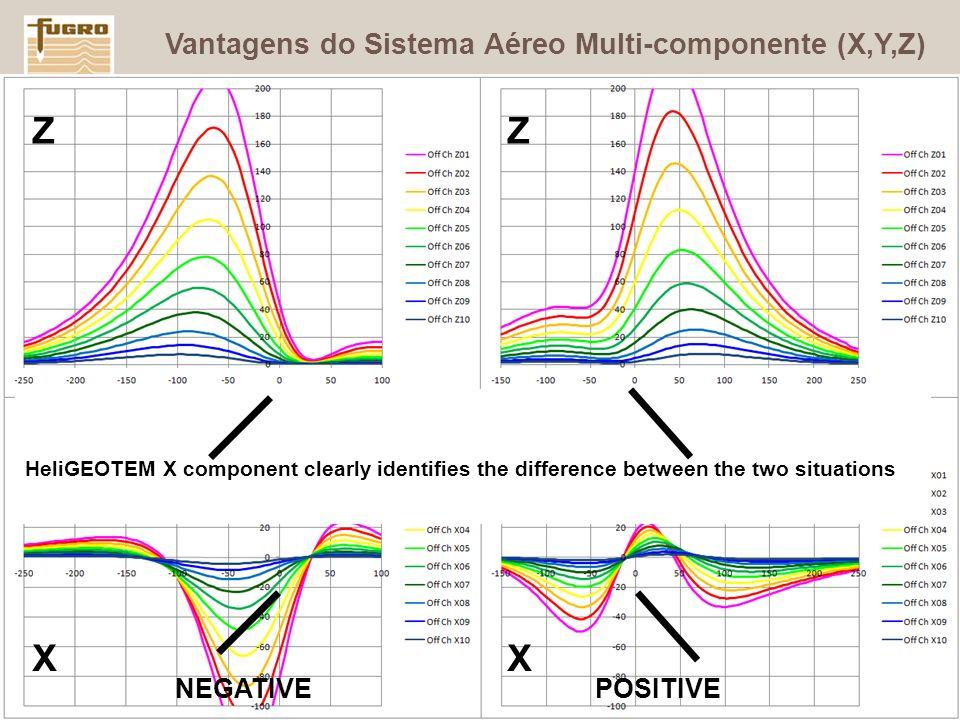 Z Z X X Vantagens do Sistema Aéreo Multi-componente (X,Y,Z) NEGATIVE