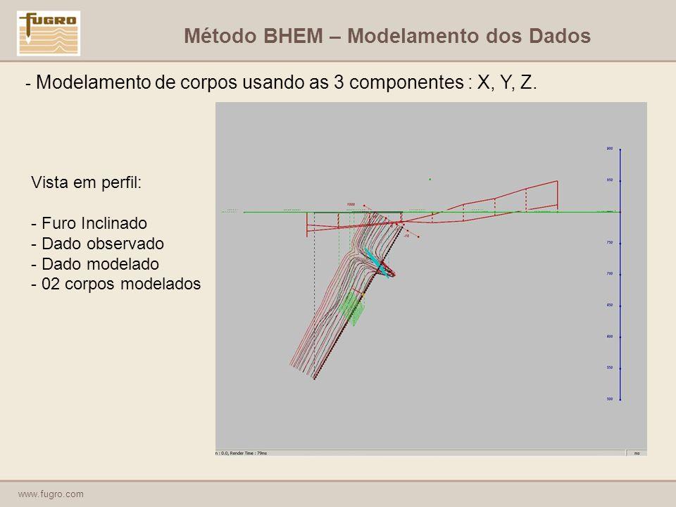 Método BHEM – Modelamento dos Dados