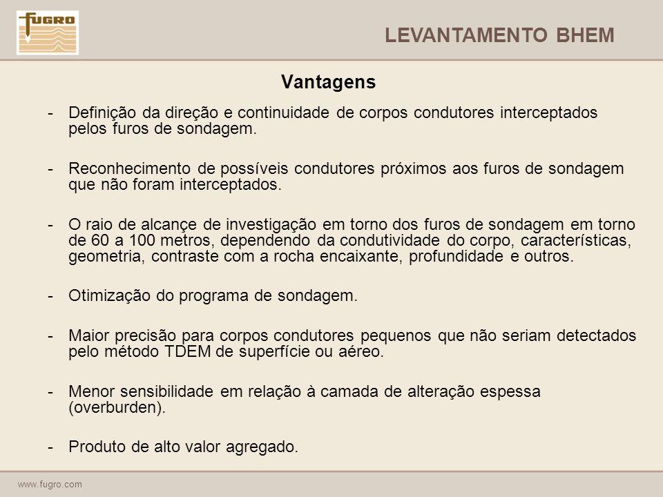 LEVANTAMENTO BHEM Vantagens