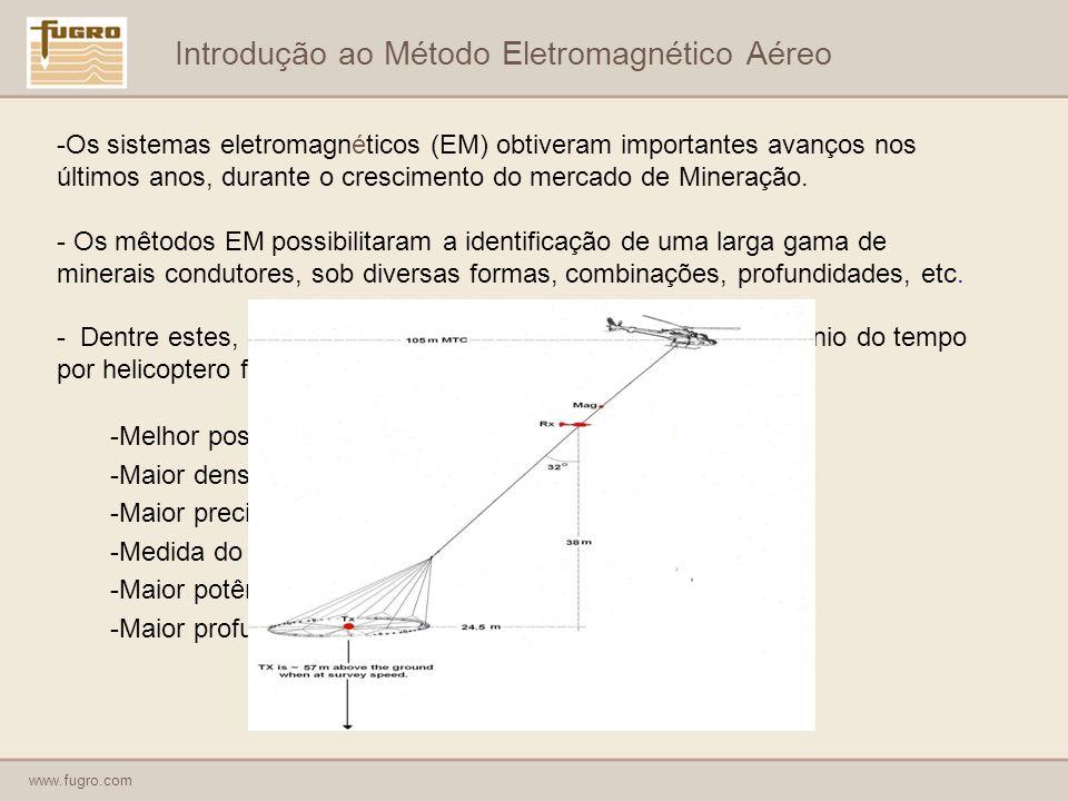 Introdução ao Método Eletromagnético Aéreo