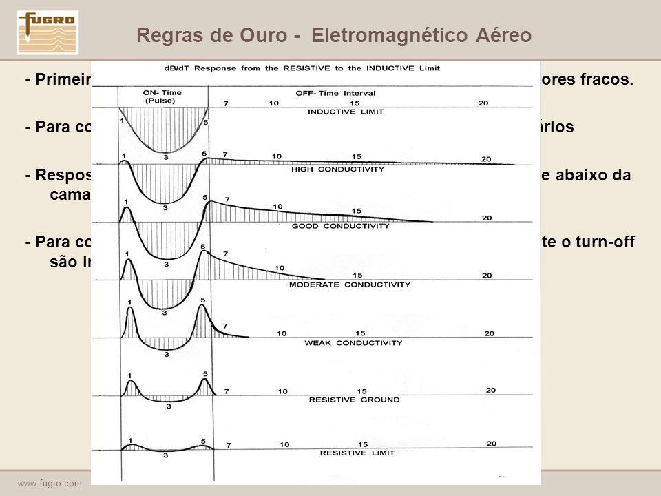 Regras de Ouro - Eletromagnético Aéreo