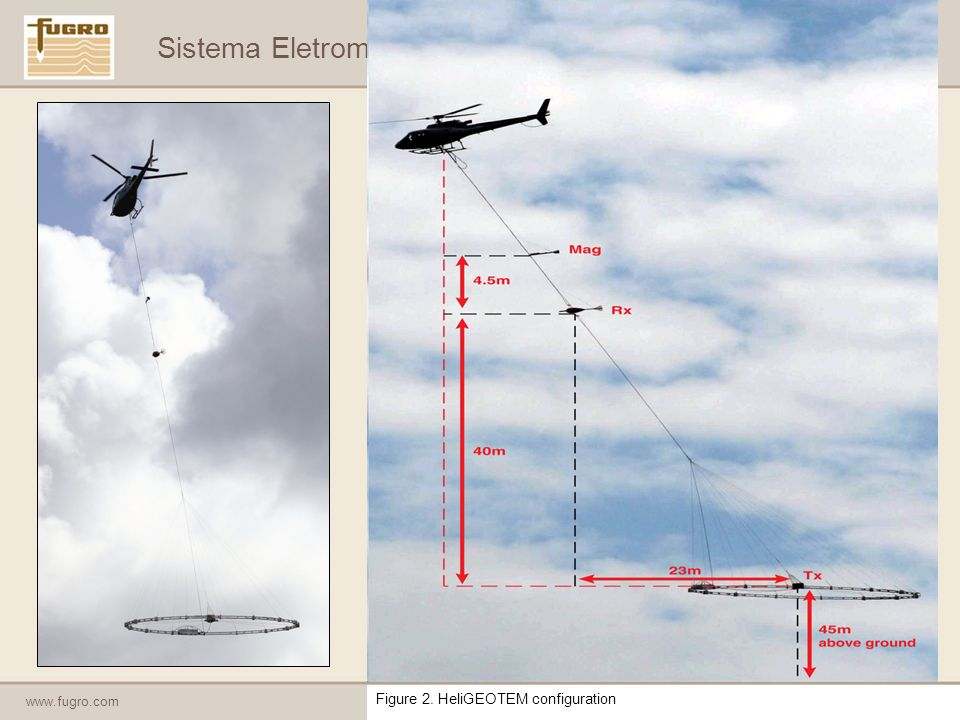 Sistema Eletromagnético Aéreo – HeliGEOTEM