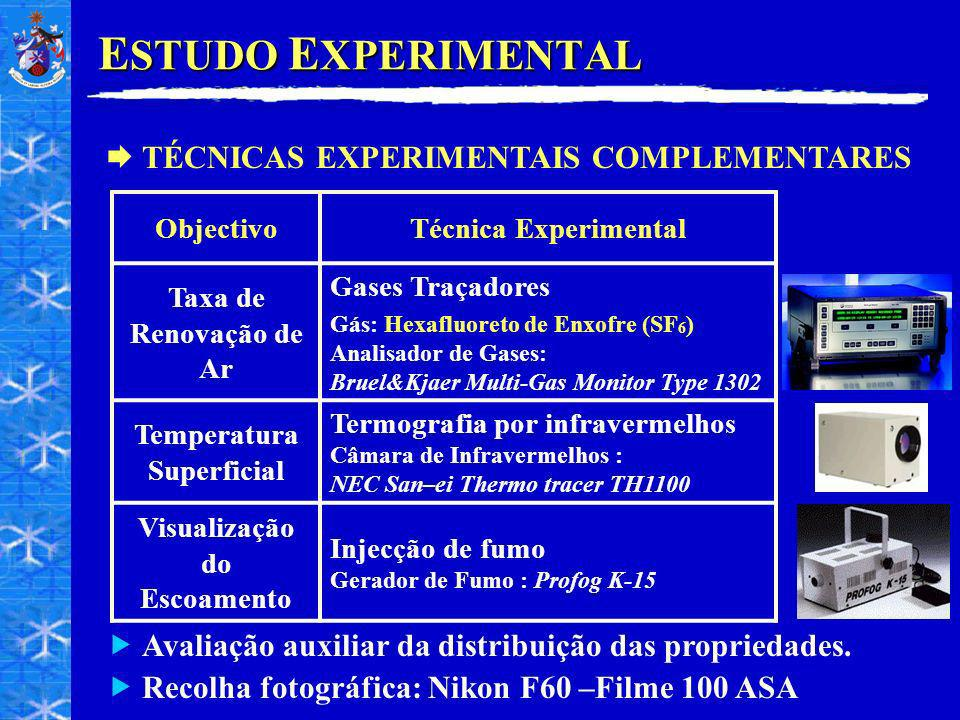 Temperatura Superficial Visualização do Escoamento