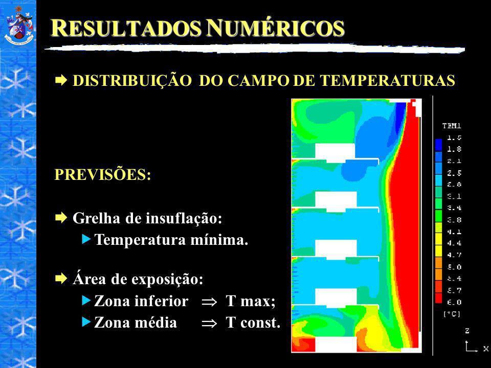 RESULTADOS NUMÉRICOS DISTRIBUIÇÃO DO CAMPO DE TEMPERATURAS PREVISÕES: