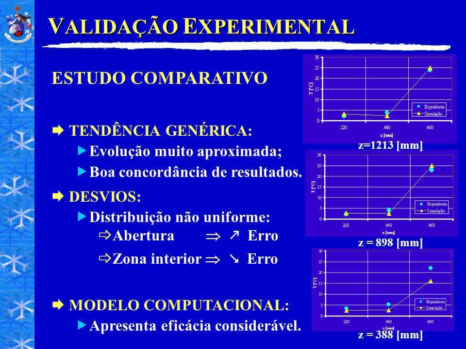 VALIDAÇÃO EXPERIMENTAL