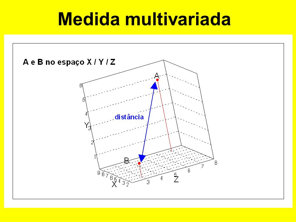 Medida multivariada