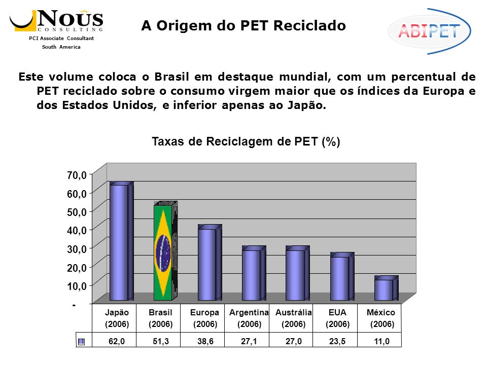 A Origem do PET Reciclado