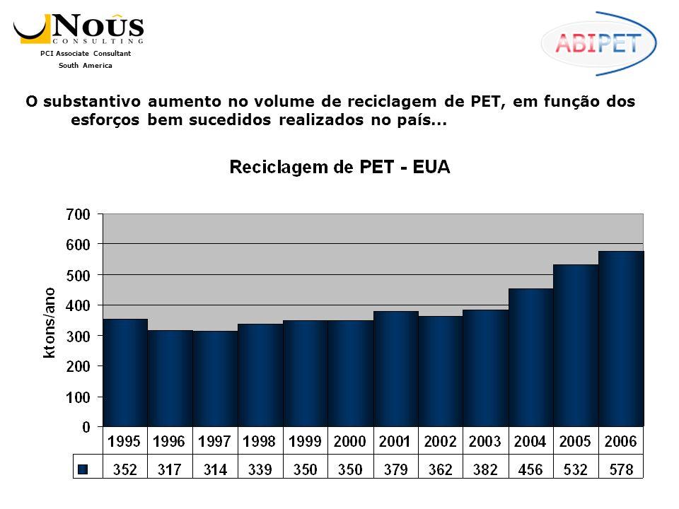 O substantivo aumento no volume de reciclagem de PET, em função dos esforços bem sucedidos realizados no país...