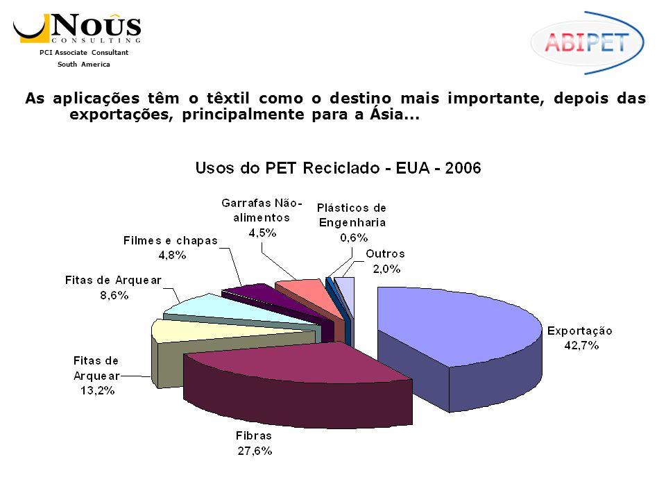 As aplicações têm o têxtil como o destino mais importante, depois das exportações, principalmente para a Ásia...