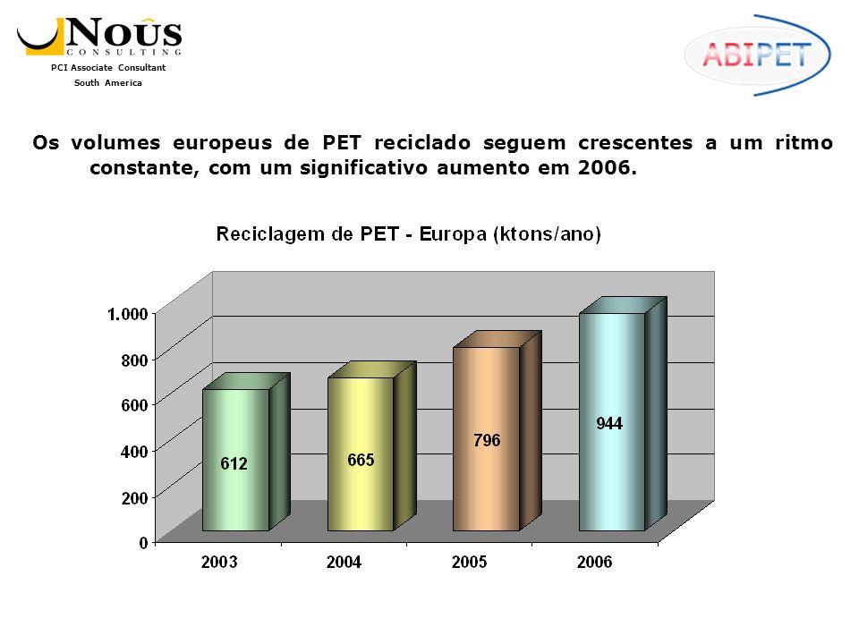 Os volumes europeus de PET reciclado seguem crescentes a um ritmo constante, com um significativo aumento em 2006.