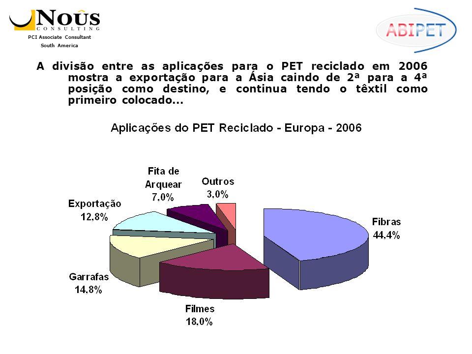 A divisão entre as aplicações para o PET reciclado em 2006 mostra a exportação para a Ásia caindo de 2ª para a 4ª posição como destino, e continua tendo o têxtil como primeiro colocado...