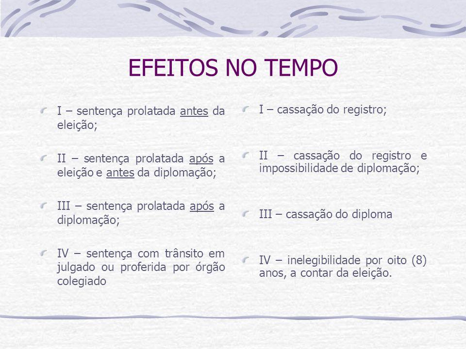 EFEITOS NO TEMPO I – sentença prolatada antes da eleição;