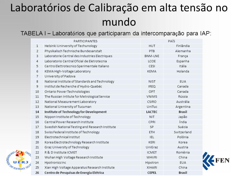 Laboratórios de Calibração em alta tensão no mundo