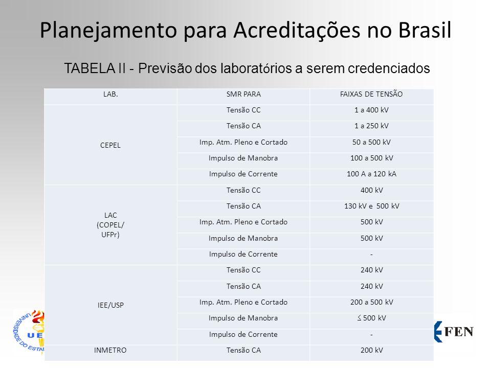 Planejamento para Acreditações no Brasil