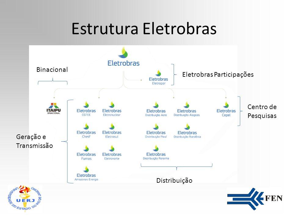 Estrutura Eletrobras Binacional Eletrobras Participações