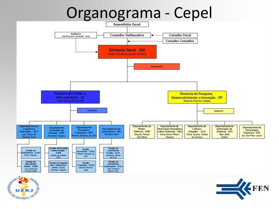 Organograma - Cepel