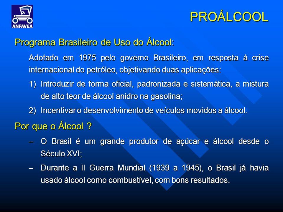 PROÁLCOOL Programa Brasileiro de Uso do Álcool: Por que o Álcool