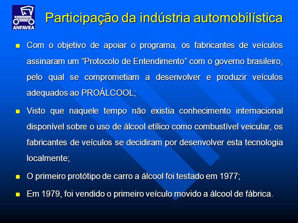 Participação da indústria automobilística